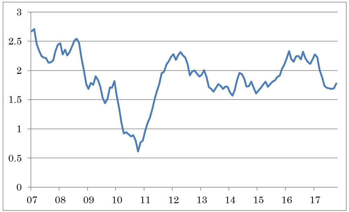 FOMC前の消費者物価指数にも注目!